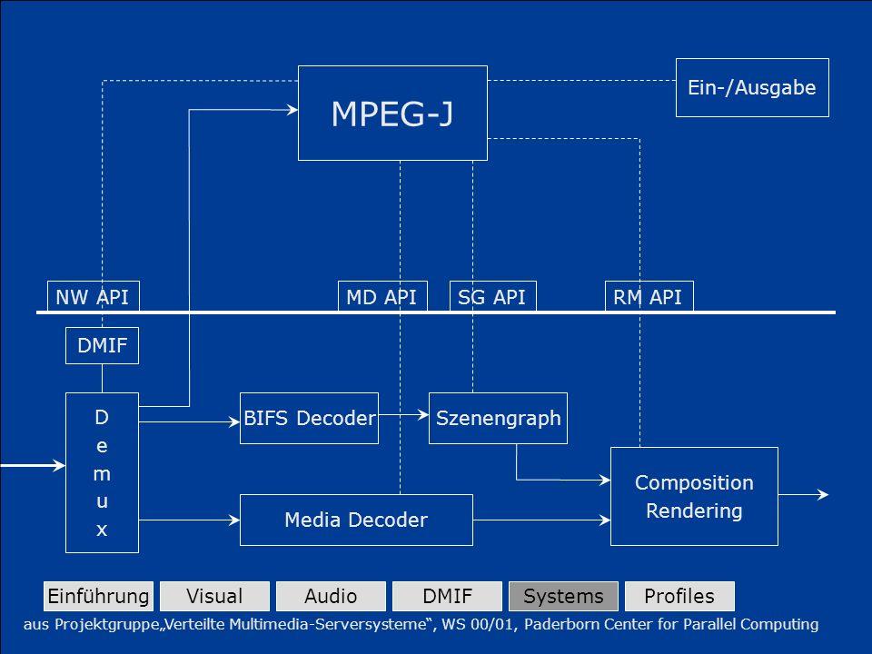 17.07.2002Zwischenverteidigung der Diplomarbeit von Marc WillwacherSeite 21 MPEG-J Ein-/Ausgabe NW API MD APISG API RM API DMIF DemuxDemux BIFS Decode