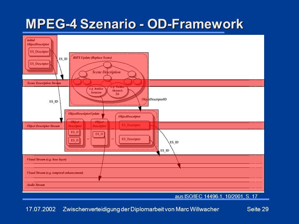 17.07.2002Zwischenverteidigung der Diplomarbeit von Marc WillwacherSeite 29 MPEG-4 Szenario - OD-Framework aus ISO/IEC 14496-1, 10/2001, S. 17
