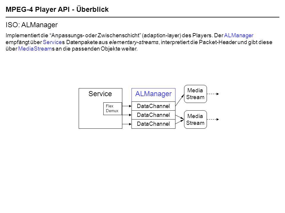 MPEG-4 Player API - Überblick ISO: ALManager Implementiert die Anpassungs- oder Zwischenschicht (adaption-layer) des Players.
