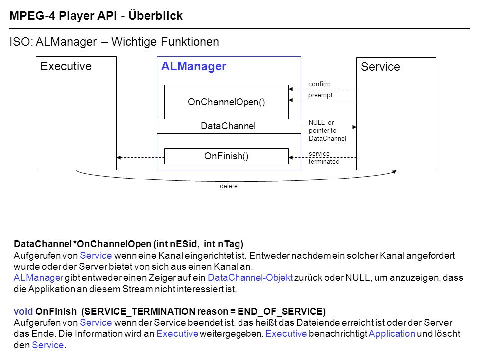 MPEG-4 Player API - Überblick ISO: ALManager – Wichtige Funktionen ALManager Service OnChannelOpen() confirm preempt NULL or pointer to DataChannel Da