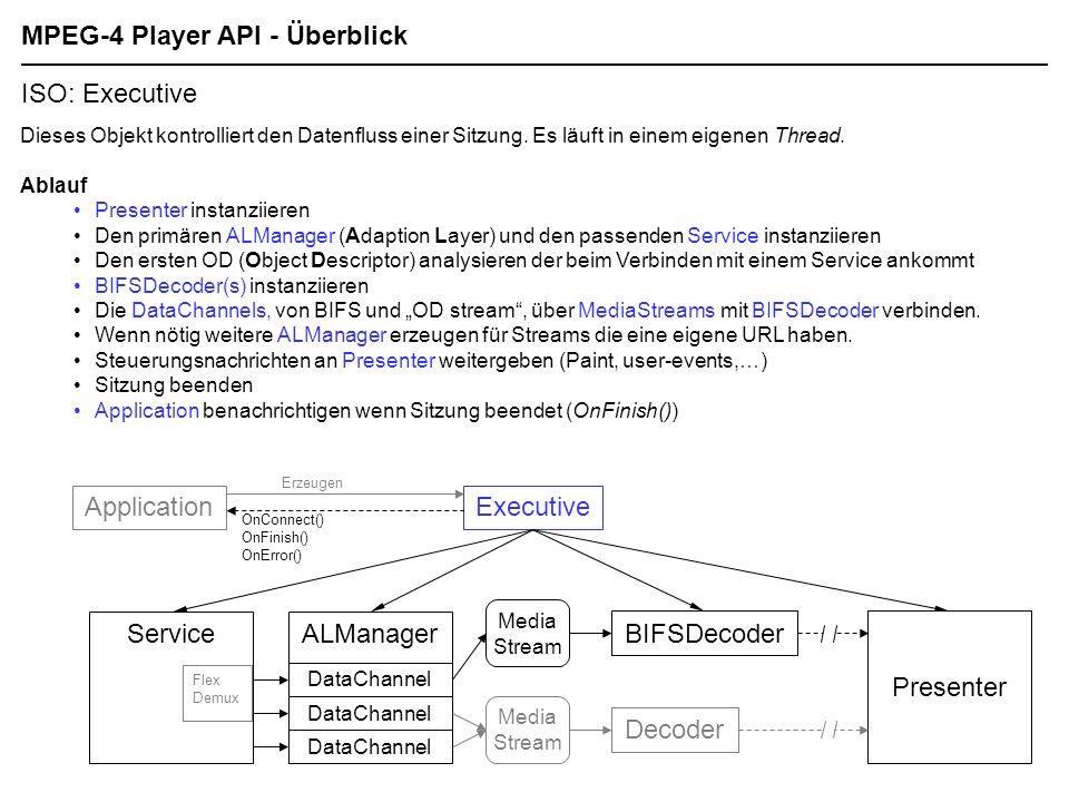 Flex Demux MPEG-4 Player API - Überblick ISO: Executive ApplicationExecutive Dieses Objekt kontrolliert den Datenfluss einer Sitzung.