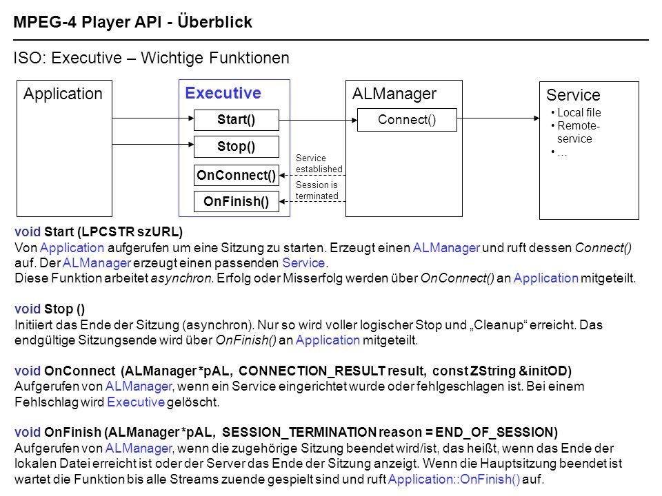 MPEG-4 Player API - Überblick ISO: Executive – Wichtige Funktionen void Start (LPCSTR szURL) Von Application aufgerufen um eine Sitzung zu starten.