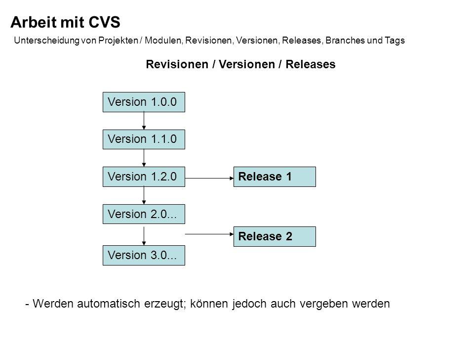 Arbeit mit CVS Unterscheidung von Projekten / Modulen, Revisionen, Versionen, Releases, Branches und Tags Version 1.0.0 Version 1.1.0 Version 1.2.0 Tags - Sollen Abhängigkeiten für Releases anzeigen und speichern Version 1.3.0 Datei 1 Version 1.0.0 Version 1.1.0 Version 1.2.0 Version 1.3.0 Datei 2 Version 1.0.0 Version 1.1.0 Version 1.2.0 Version 1.3.0 Datei 3 Release 1.0 Release 1.1