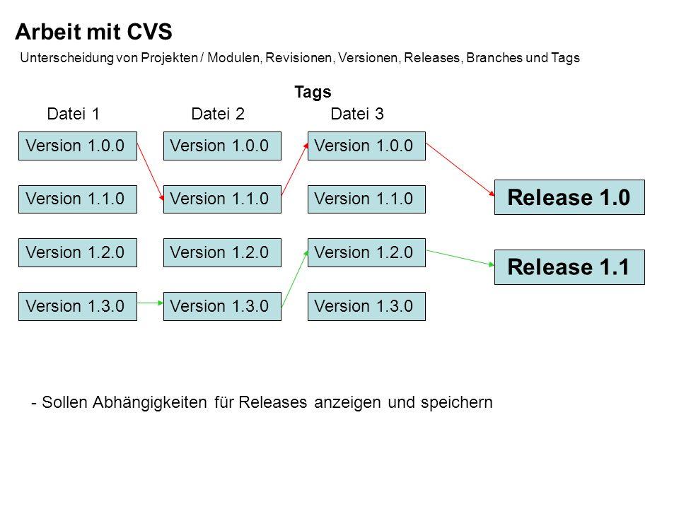Arbeit mit CVS Unterscheidung von Projekten / Modulen, Revisionen, Versionen, Releases, Branches und Tags Branches - auch Milestones ermöglicht das abschliessen einer Version in Form eines Teilbaumes Version 1.0.0 Version 1.1.0 Version 1.2.0 Version 2.0...