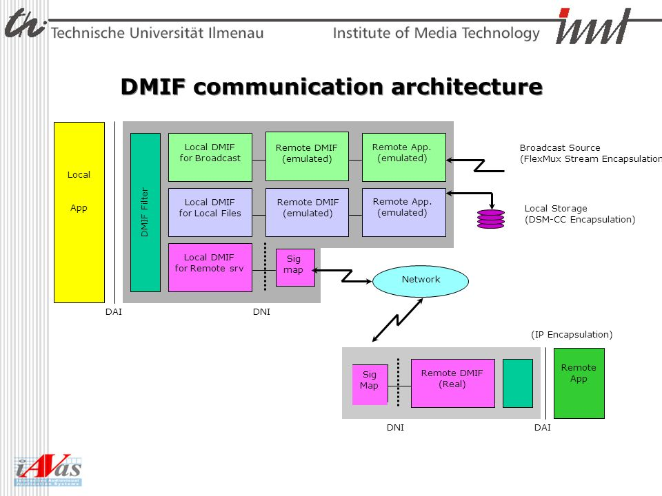 DMIF communication architecture Local App DAI DMIF Filter Local DMIF for Remote srv DNI Sig map Network Sig Map Remote DMIF (Real) Remote App DNIDAI L