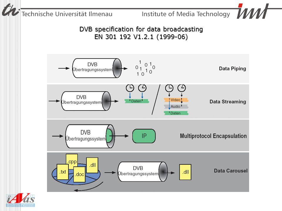 Single Stream Encapsulation MPEG 2 TS mit fester Länge (188/184) SL packet hat eine variable Länge pro MPEG 2 TS ein SL packetized stream –Adaption Field (stuffing) MPEG 2 ES Syntax kann benutzt werden (PID) overhead für jedes SL packet (length) Bandbreiten-Verschwendung leichte Signalisierung einfache Implementierung – StreamMap Table