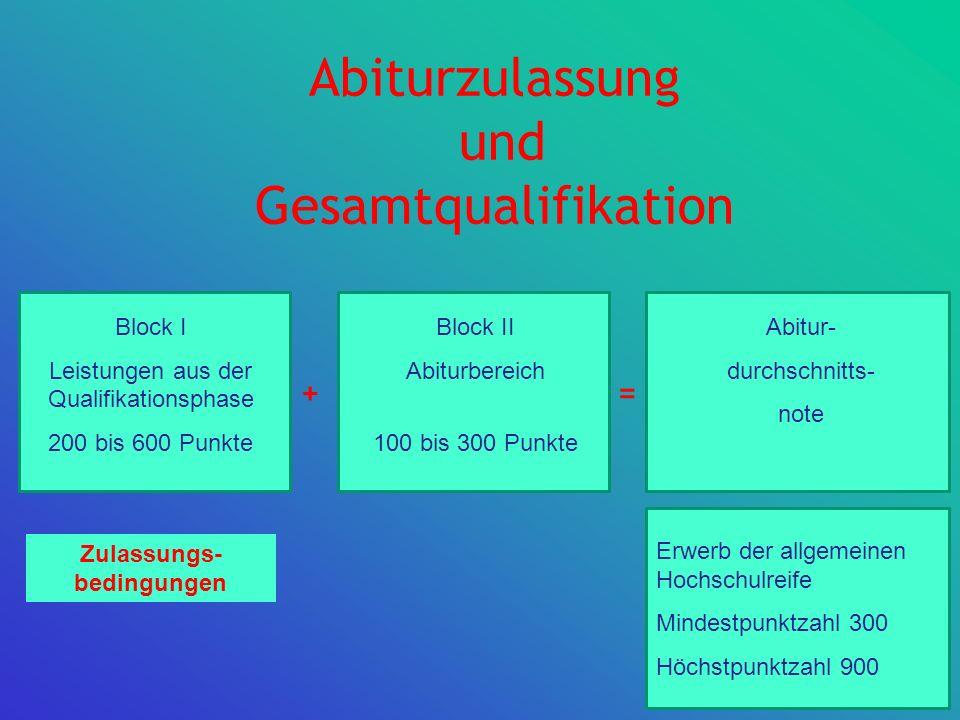Abiturzulassung und Gesamtqualifikation Block II Abiturbereich 100 bis 300 Punkte Abitur- durchschnitts- note Erwerb der allgemeinen Hochschulreife Mi