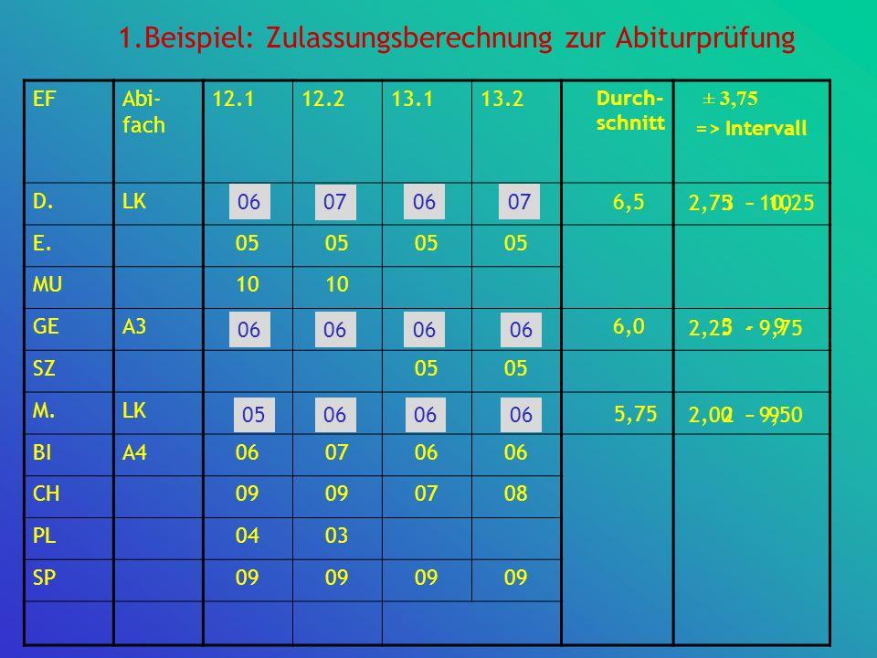 1.Beispiel: Zulassungsberechnung zur Abiturprüfung EFAbi- fach 12.112.213.113.2 ± 3,75 => Intervall D.LK06070607 E.05 MU10 GEA306 SZ05 M.LK0506 BIA406