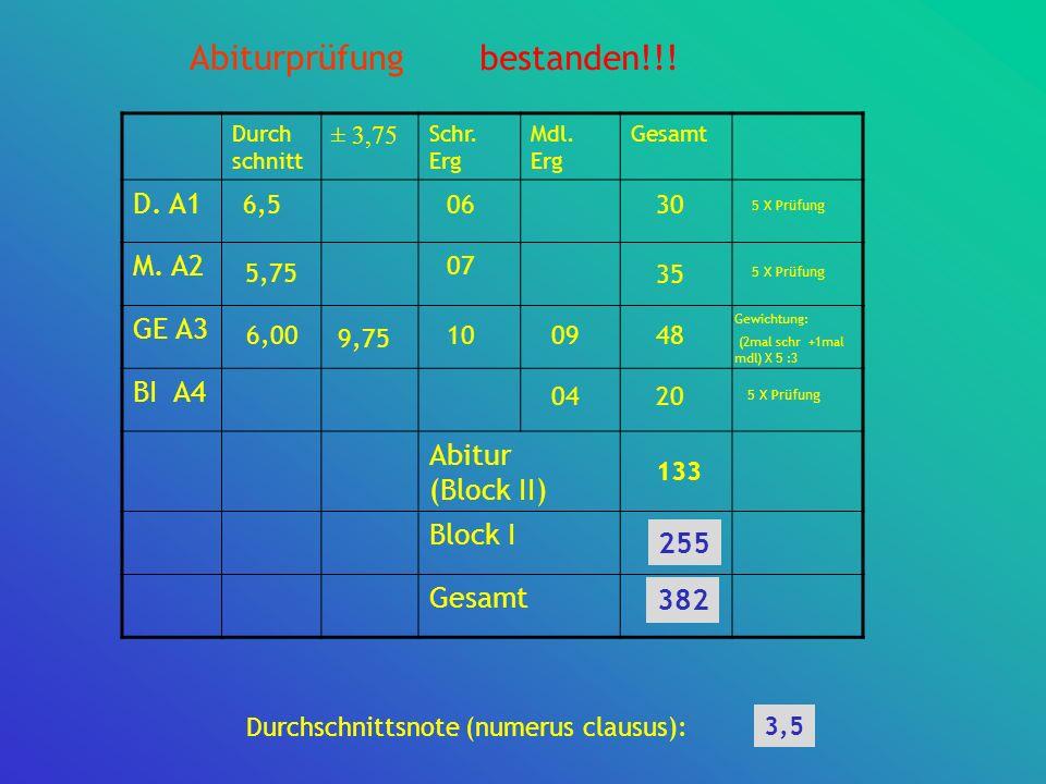 Abiturprüfung Durch schnitt ± 3,75 Schr. Erg Mdl. Erg Gesamt D. A1 M. A2 GE A3 BI A4 Abitur (Block II) Block I260 Gesamt 6,5 5,75 6,00 30 35 07 06 10