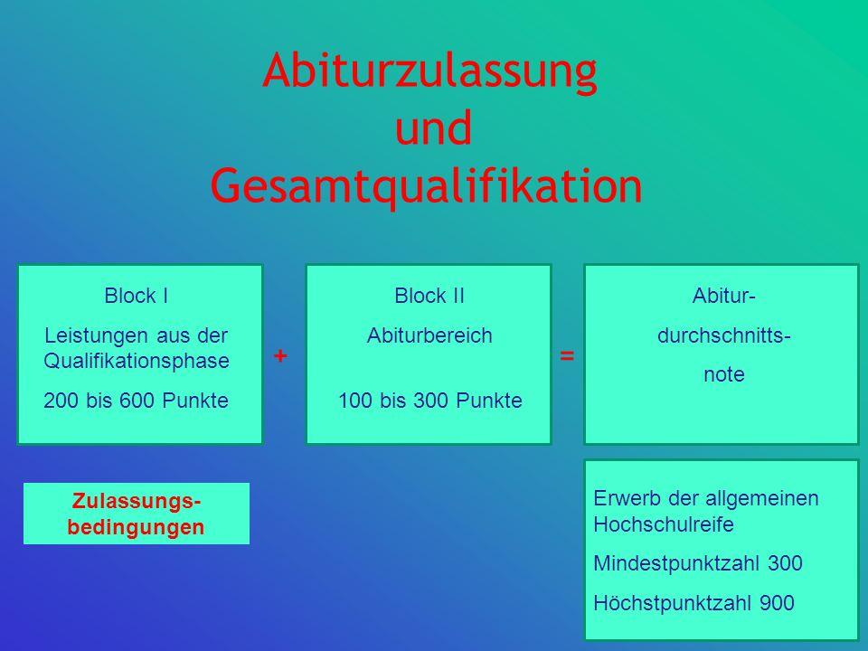 Abiturzulassung Block I Leistungen aus der Qualifikationsphase 200 bis 600 Punkte Block II Abiturbereich 100 bis 300 Punkte Abitur- durchschnitts- not