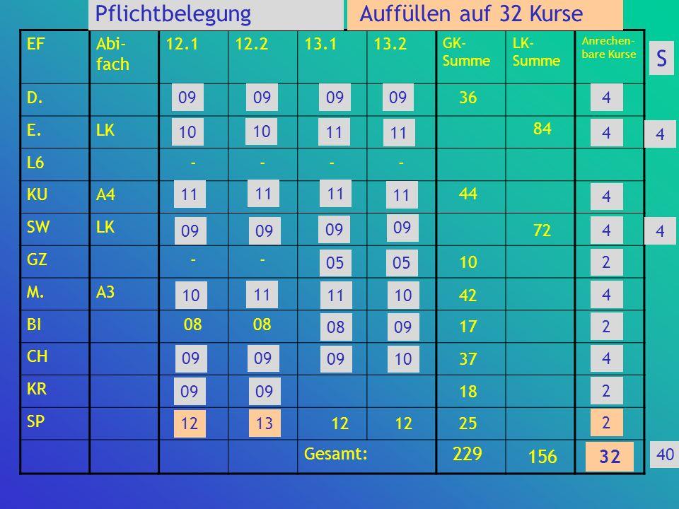 EFAbi- fach 12.112.213.113.2 GK- Summe LK- Summe Anrechen- bare Kurse D. E.LK L6---- KUA4 SWLK GZ-- M.A3 BI08 CH KR SP1213 Gesamt: 4 4 2 4 4 4 2 4 2 3