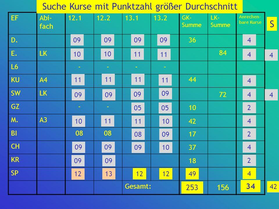 EFAbi- fach 12.112.213.113.2 GK- Summe LK- Summe Anrechen- bare Kurse D. E.LK L6---- KUA4 SWLK GZ-- M.A3 BI08 CH KR SP1213 Gesamt: 4 4 2 4 4 4 2 4 2 1