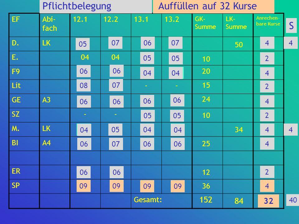 EFAbi- fach 12.112.213.113.2 GK- Summe LK- Summe Anrechen- bare Kurse D.LK050706074 E.04 05 4 F906 04 4 Lit0807--2 GEA3060906 4 SZ--05 2 M.LK0405044 B