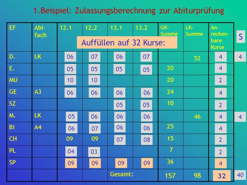 1.Beispiel: Zulassungsberechnung zur Abiturprüfung EFAbi- fach 12.112.213.113.2 GK- Summe LK- Summe An- rechen- bare Kurse D.LK06070607 E.05 MU10 GEA3