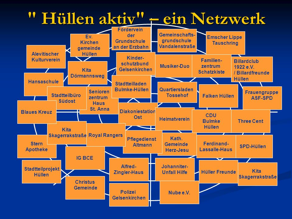 IG BCE Quartiersladen Tossehof Johanniter- Unfall Hilfe Nube e.V. Kita Dörmannsweg Diakoniestation Ost SPD-Hüllen Kinder- schutzbund Gelsenkirchen Kat