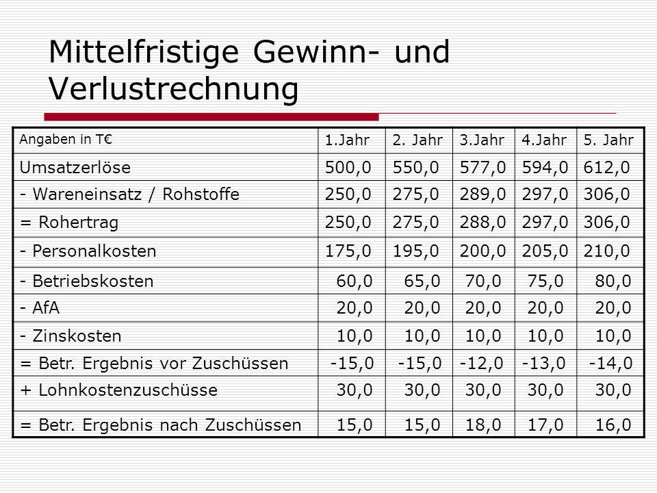 Mittelfristige Gewinn- und Verlustrechnung Angaben in T 1.Jahr2. Jahr3.Jahr4.Jahr5. Jahr Umsatzerlöse500,0550,0577,0594,0612,0 - Wareneinsatz / Rohsto