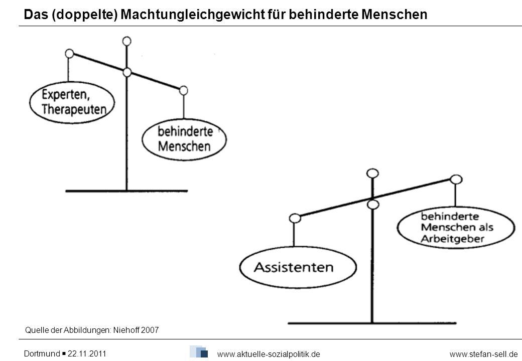 Dortmund 22.11.2011www.stefan-sell.de www.aktuelle-sozialpolitik.de Das (doppelte) Machtungleichgewicht für behinderte Menschen Quelle der Abbildungen