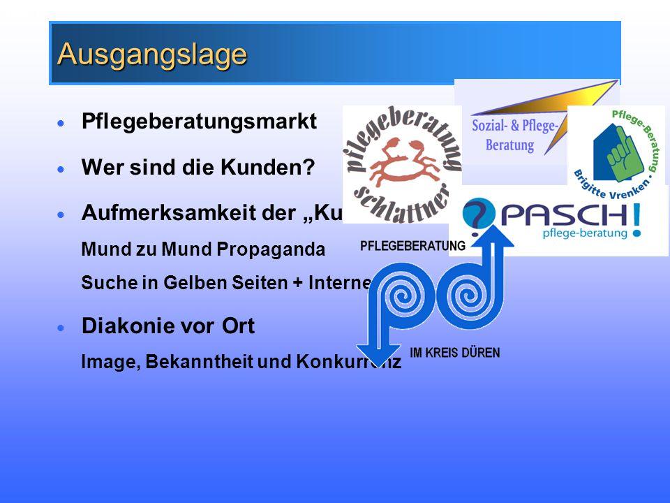 Folie 3 Marke Diakonie Deutschland weit bekannt Image und Profil kirchlich, evangelisch, nah bei den Menschen, nicht Profit orientiert Gut beraten in Pflegefragen