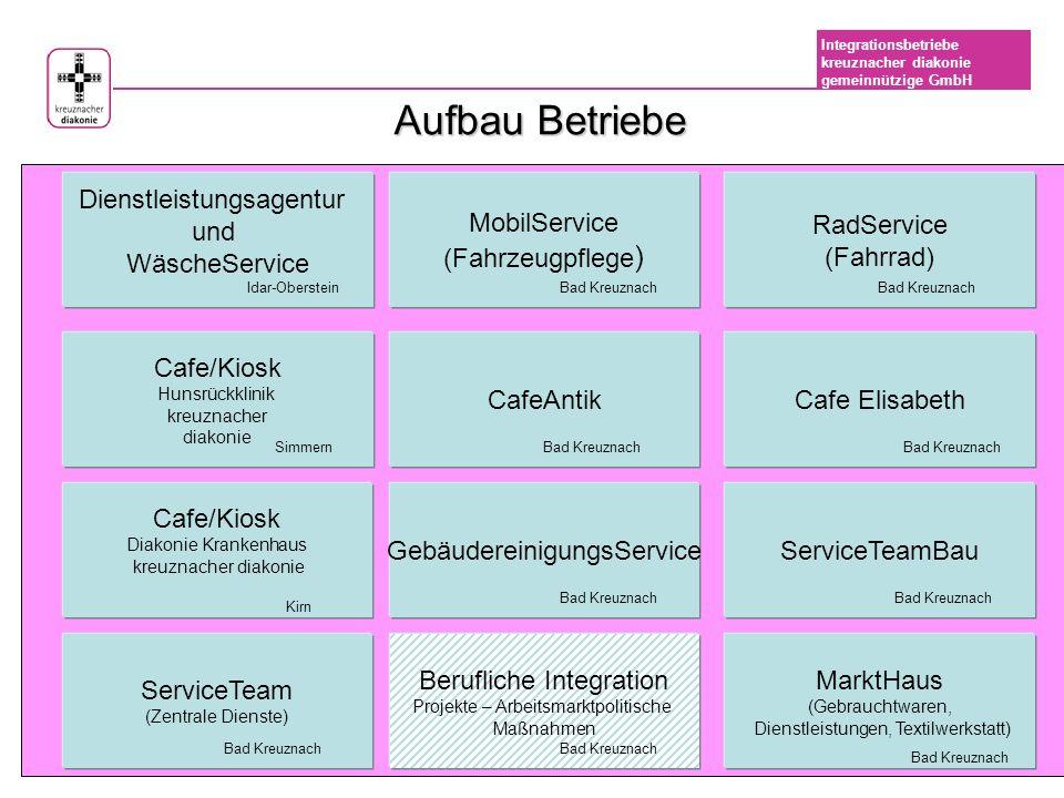 Integrationsbetriebe kreuznacher diakonie gemeinnützige GmbH Berufliche Integration ABM Sozial-Pflegerische u.