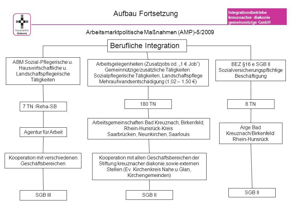 Integrationsbetriebe kreuznacher diakonie gemeinnützige GmbH Personal (Stand 30.04.2009) 165 Beschäftigte sozialversicherungspflichtig davon 68 Menschen mit Schwerbehinderungen oder Gleichstellung davon 8 Menschen nach §16 e SGB II