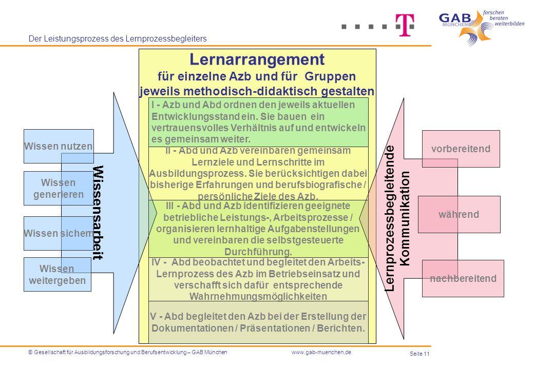 Seite 11 © Gesellschaft für Ausbildungsforschung und Berufsentwicklung – GAB Münchenwww.gab-muenchen.de Der Leistungsprozess des Lernprozessbegleiters