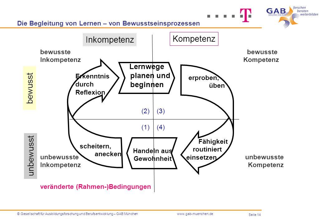 Seite 14 © Gesellschaft für Ausbildungsforschung und Berufsentwicklung – GAB Münchenwww.gab-muenchen.de Die Begleitung von Lernen – von Bewusstseinspr