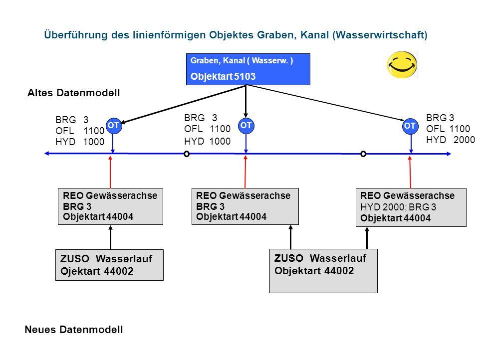 Überführung des linienförmigen Objektes Graben, Kanal (Wasserwirtschaft) BRG 3 OFL 1100 HYD 2000 Altes Datenmodell Graben, Kanal ( Wasserw. ) Objektar