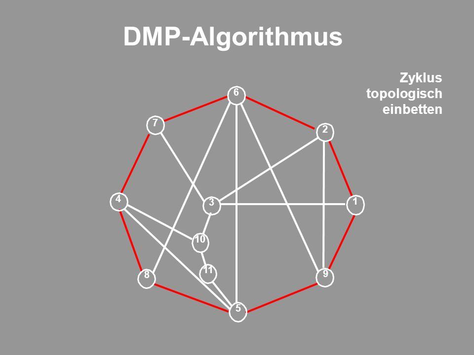 DMP-Algorithmus 9 1 11 3 2 6 5 7 8 4 10 Zyklus topologisch einbetten