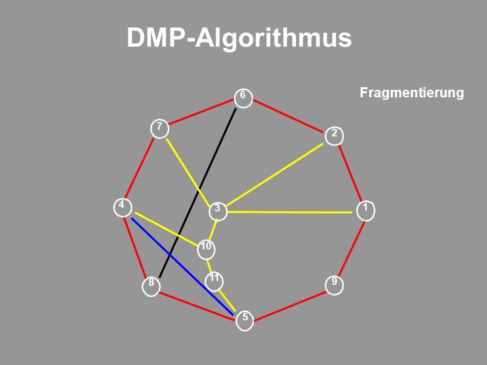 DMP-Algorithmus 9 1 11 3 2 6 5 7 8 4 10 Fragmentierung