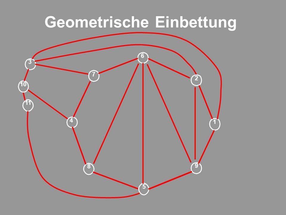 Geometrische Einbettung 9 1 2 6 5 7 8 4 11 3 10