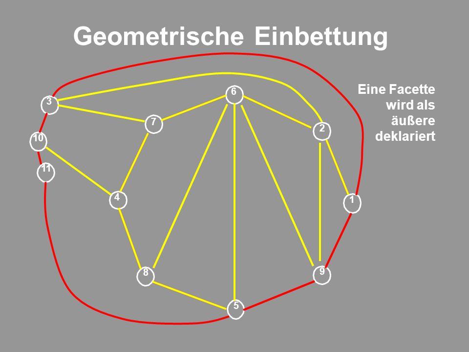 Geometrische Einbettung 9 1 2 6 5 7 8 4 11 3 10 Eine Facette wird als äußere deklariert