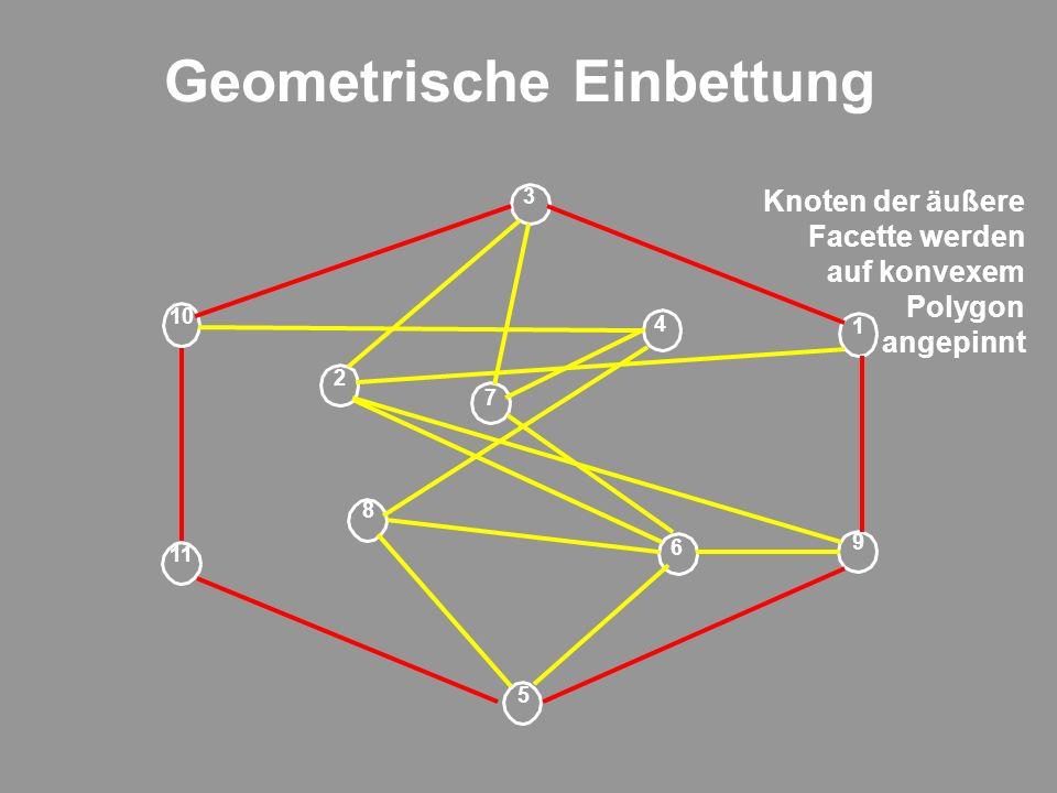 Geometrische Einbettung 9 1 2 6 5 7 8 4 11 3 10 Knoten der äußere Facette werden auf konvexem Polygon angepinnt