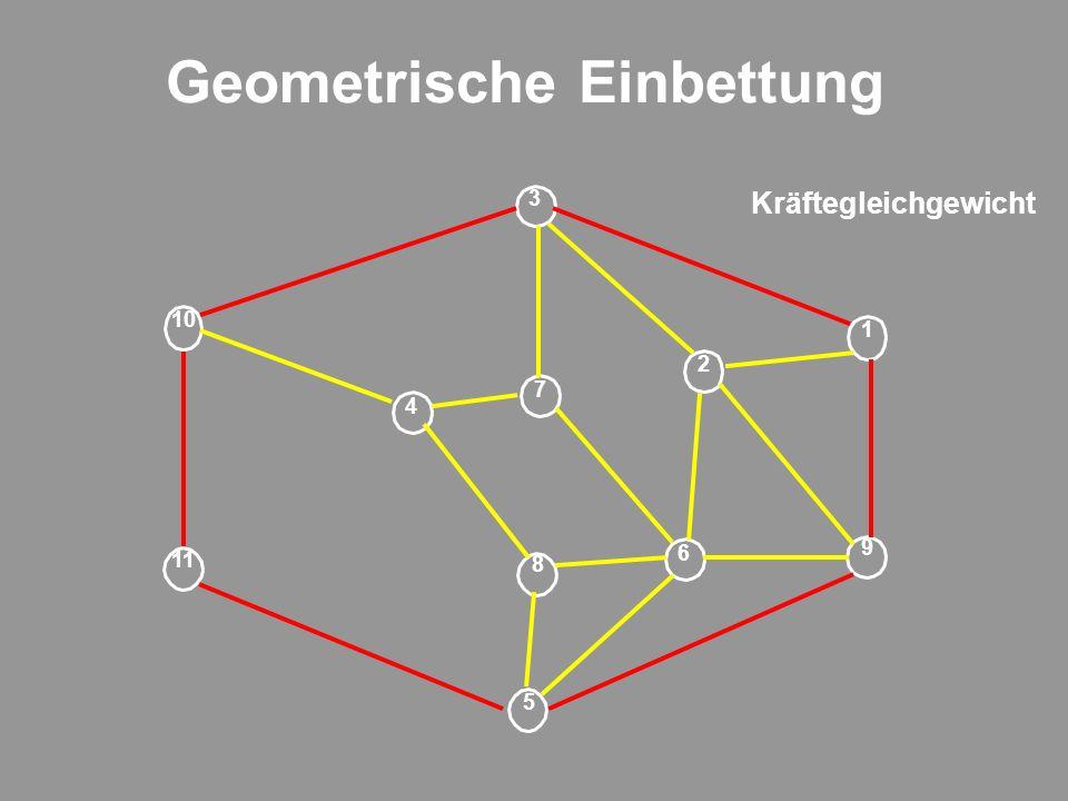 Geometrische Einbettung 9 1 2 6 5 7 8 4 11 3 10 Kräftegleichgewicht