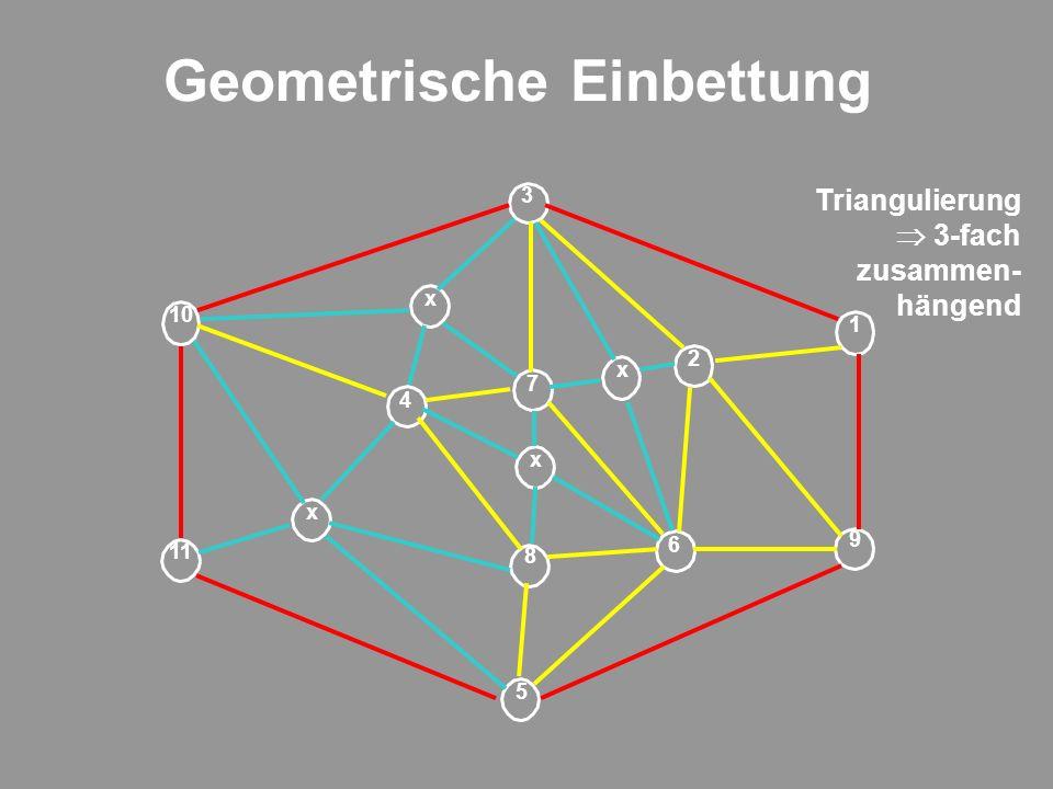 Geometrische Einbettung 9 1 2 6 5 7 8 4 11 3 10 x x x x Triangulierung 3-fach zusammen- hängend