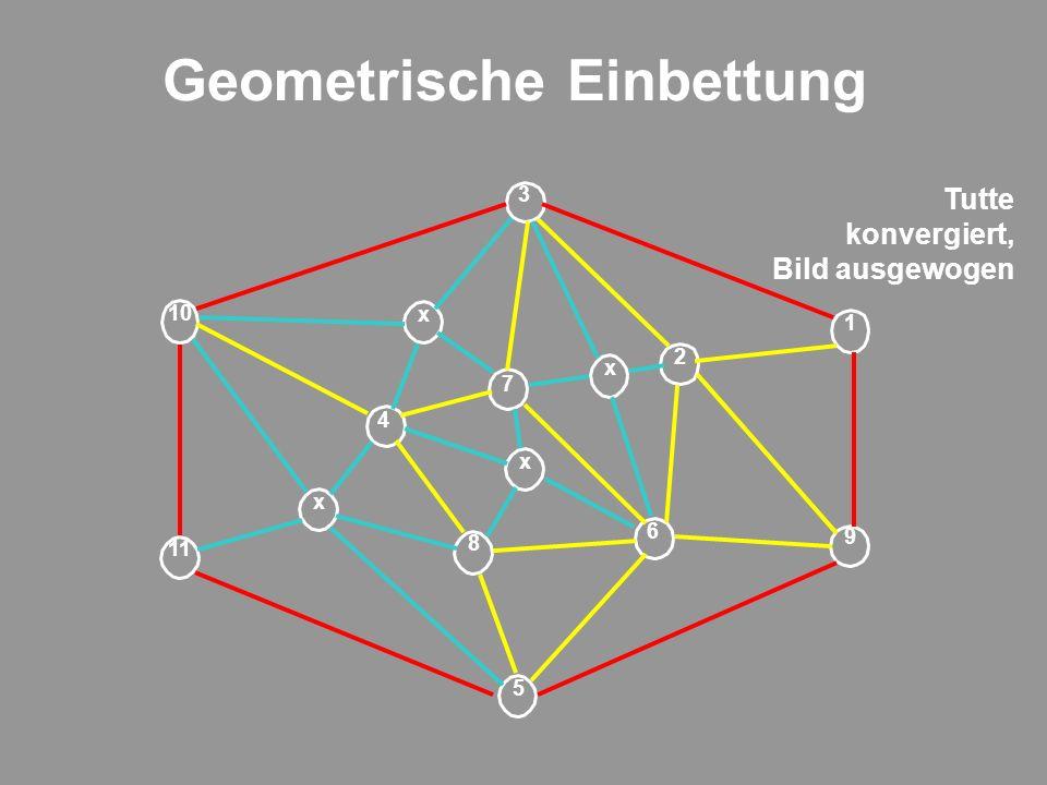 Geometrische Einbettung 9 1 2 6 5 7 8 4 11 3 10 x x x x Tutte konvergiert, Bild ausgewogen