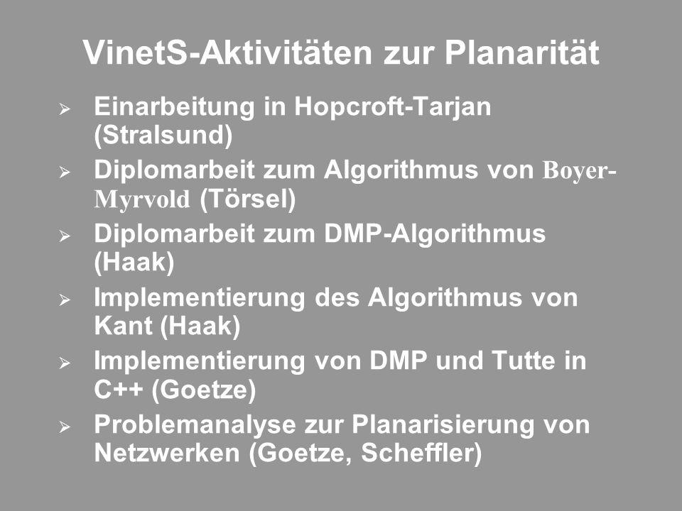 VinetS-Aktivitäten zur Planarität Einarbeitung in Hopcroft-Tarjan (Stralsund) Diplomarbeit zum Algorithmus von Boyer- Myrvold (Törsel) Diplomarbeit zum DMP-Algorithmus (Haak) Implementierung des Algorithmus von Kant (Haak) Implementierung von DMP und Tutte in C++ (Goetze) Problemanalyse zur Planarisierung von Netzwerken (Goetze, Scheffler)