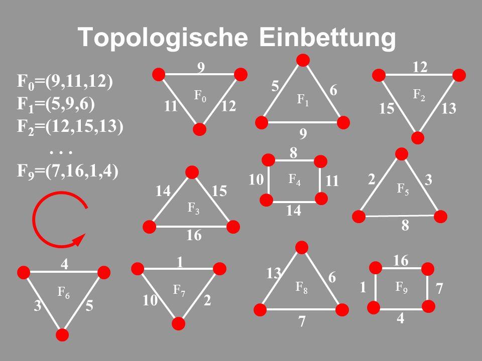 Topologische Einbettung F 0 =(9,11,12) F 1 =(5,9,6) F 2 =(12,15,13)...