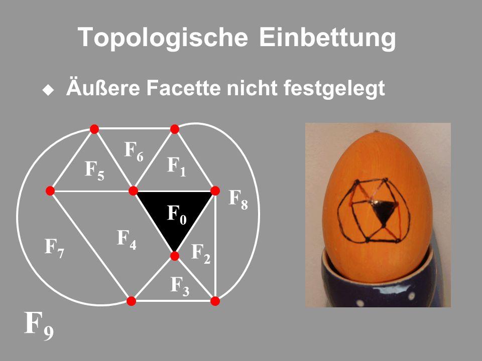 Topologische Einbettung Äußere Facette nicht festgelegt F9F9 F0F0 F1F1 F2F2 F3F3 F4F4 F5F5 F6F6 F7F7 F8F8