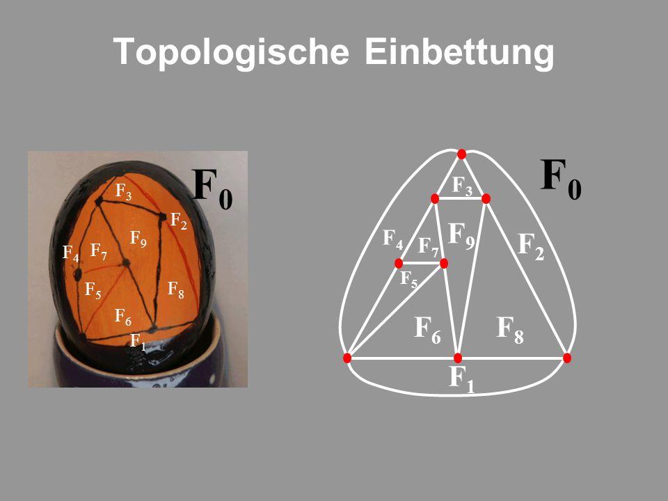 Topologische Einbettung F0F0 F9F9 F6F6 F5F5 F7F7 F4F4 F3F3 F1F1 F8F8 F2F2 F1F1 F2F2 F3F3 F4F4 F5F5 F6F6 F8F8 F7F7 F9F9 F0F0