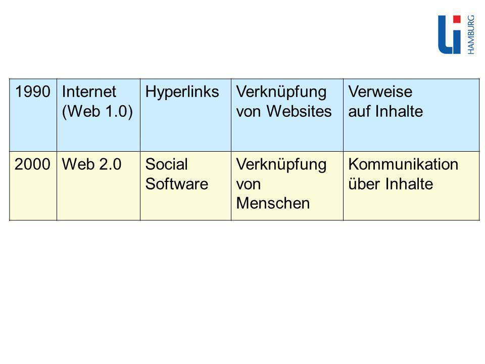 1990Internet (Web 1.0) HyperlinksVerknüpfung von Websites Verweise auf Inhalte 2000Web 2.0Social Software Verknüpfung von Menschen Kommunikation über Inhalte