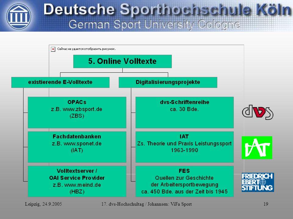 Leipzig, 24.9.200517. dvs-Hochschultag / Johannsen: ViFa Sport19