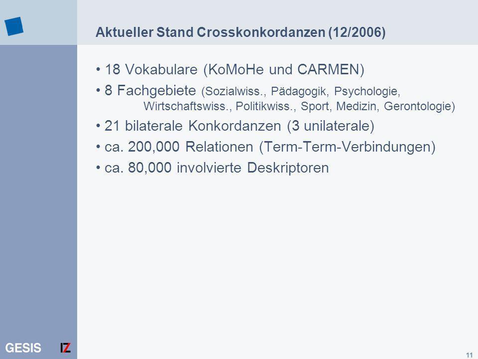 11 Aktueller Stand Crosskonkordanzen (12/2006) 18 Vokabulare (KoMoHe und CARMEN) 8 Fachgebiete (Sozialwiss., Pädagogik, Psychologie, Wirtschaftswiss., Politikwiss., Sport, Medizin, Gerontologie) 21 bilaterale Konkordanzen (3 unilaterale) ca.