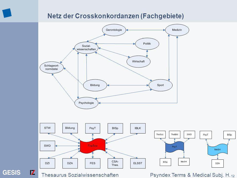 12 Netz der Crosskonkordanzen (Fachgebiete) Thesaurus SozialwissenschaftenPsyndex Terms & Medical Subj. H.
