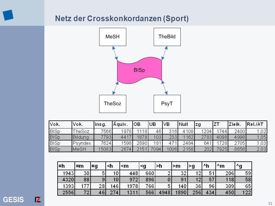 13 Netz der Crosskonkordanzen (Sport)