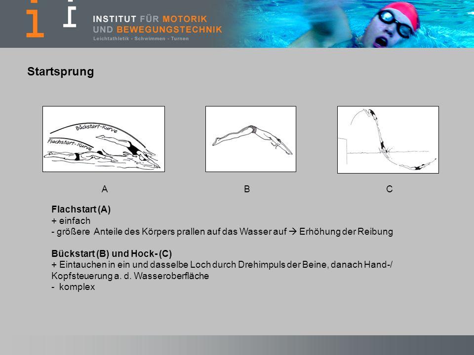 Flachstart (A) + einfach - größere Anteile des Körpers prallen auf das Wasser auf Erhöhung der Reibung Bückstart (B) und Hock- (C) + Eintauchen in ein