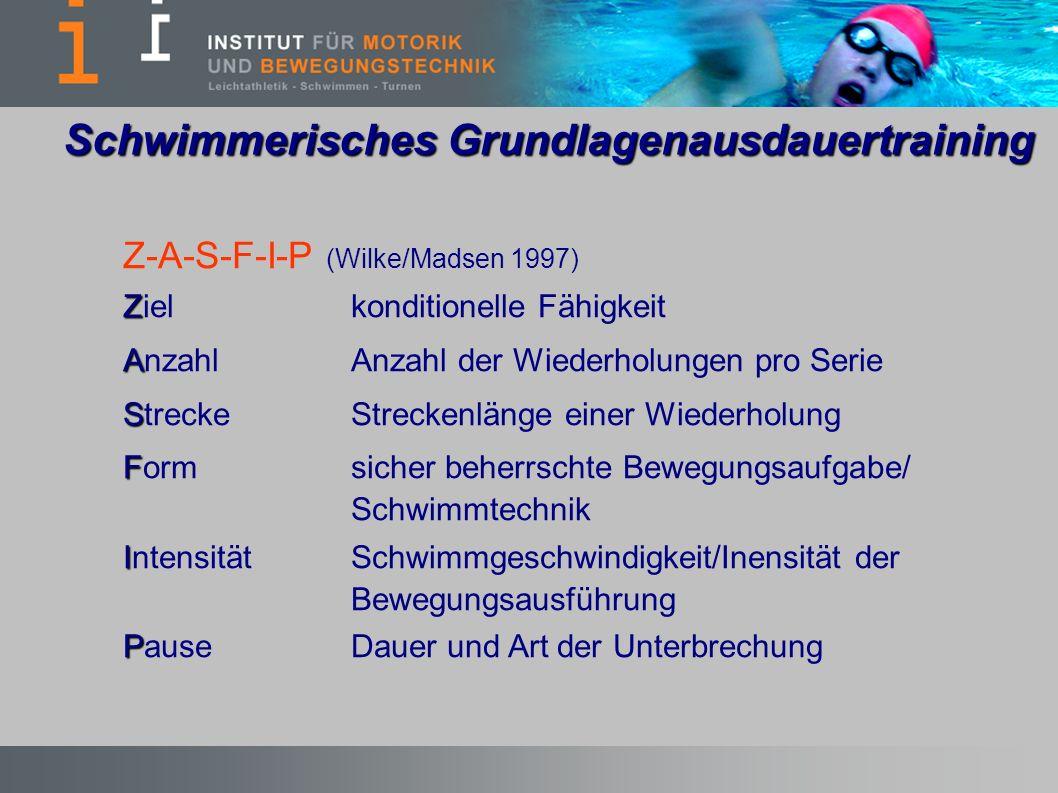 Z-A-S-F-I-P (Wilke/Madsen 1997) Z Zielkonditionelle Fähigkeit A AnzahlAnzahl der Wiederholungen pro Serie S StreckeStreckenlänge einer Wiederholung F Formsicher beherrschte Bewegungsaufgabe/ Schwimmtechnik I IntensitätSchwimmgeschwindigkeit/Inensität der Bewegungsausführung P PauseDauer und Art der Unterbrechung Schwimmerisches Grundlagenausdauertraining