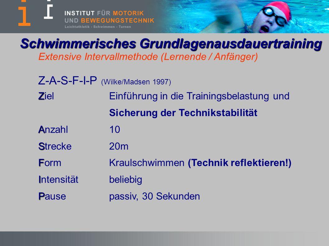 Extensive Intervallmethode (Lernende / Anfänger) Z-A-S-F-I-P (Wilke/Madsen 1997) Z ZielEinführung in die Trainingsbelastung und Sicherung der Technikstabilität A Anzahl10 S Strecke20m F FormKraulschwimmen (Technik reflektieren!) I Intensität beliebig P Pausepassiv, 30 Sekunden Schwimmerisches Grundlagenausdauertraining