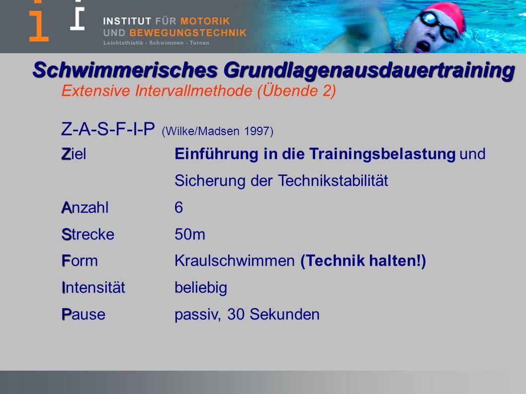 Extensive Intervallmethode (Übende 2) Z-A-S-F-I-P (Wilke/Madsen 1997) Z ZielEinführung in die Trainingsbelastung und Sicherung der Technikstabilität A Anzahl6 S Strecke50m F FormKraulschwimmen (Technik halten!) I Intensität beliebig P Pausepassiv, 30 Sekunden Schwimmerisches Grundlagenausdauertraining