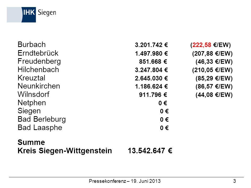 Pressekonferenz – 19. Juni 20133 Burbach 3.201.742 (222,58 /EW) Erndtebrück 1.497.980 (207,88 /EW) Freudenberg 851.668 (46,33 /EW) Hilchenbach 3.247.8