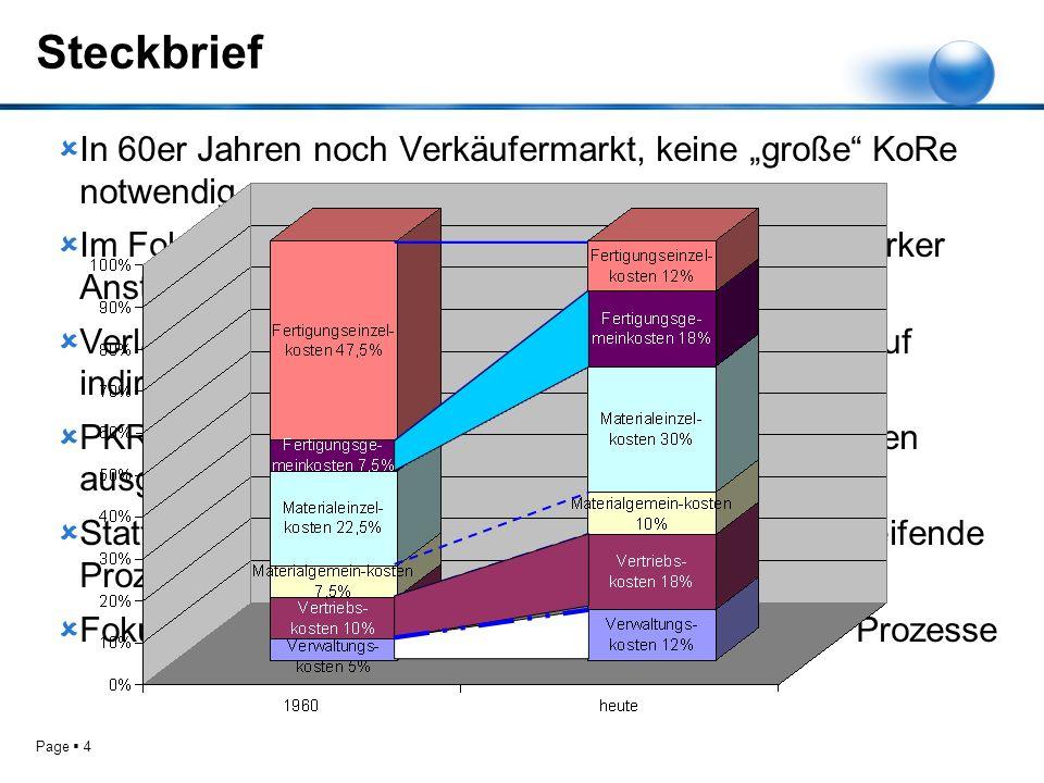Page 4 Steckbrief In 60er Jahren noch Verkäufermarkt, keine große KoRe notwendig Im Folgenden Entwicklung zum Käufermarkt und starker Anstieg der Geme